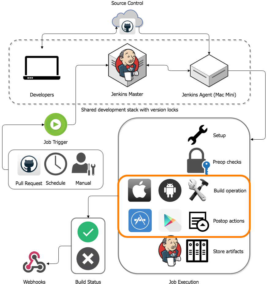 Running iOS builds — Part 3, React Native DevOps Guide