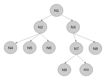 Storing and retrieving tree structures in relational databases using