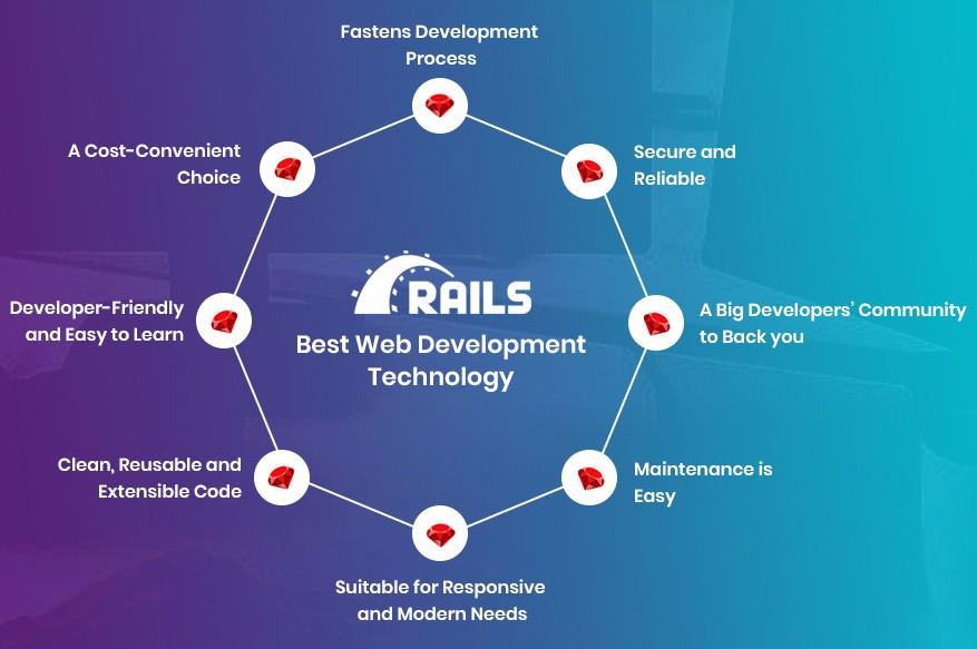 Top 8 Reasons Why Ruby On Rails Is The Best Web Development Technology By Sandhya Reddy Quick Code Medium