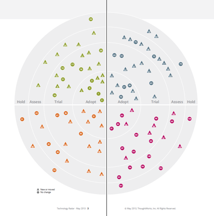 Build Your Own Technology Radar - ThoughtWorks Featured Insights