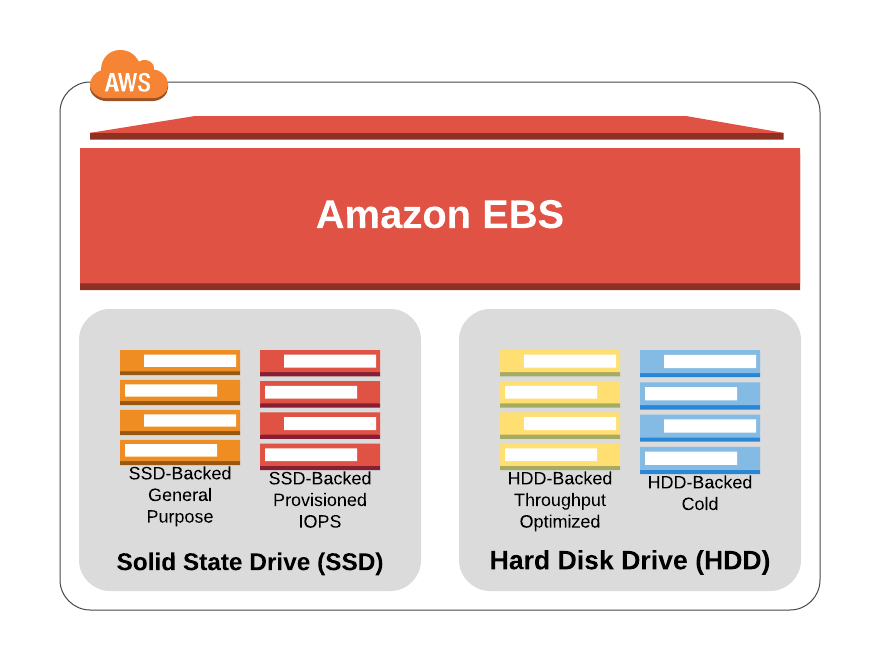 AWS EBS using SSD vs HDD - techburst