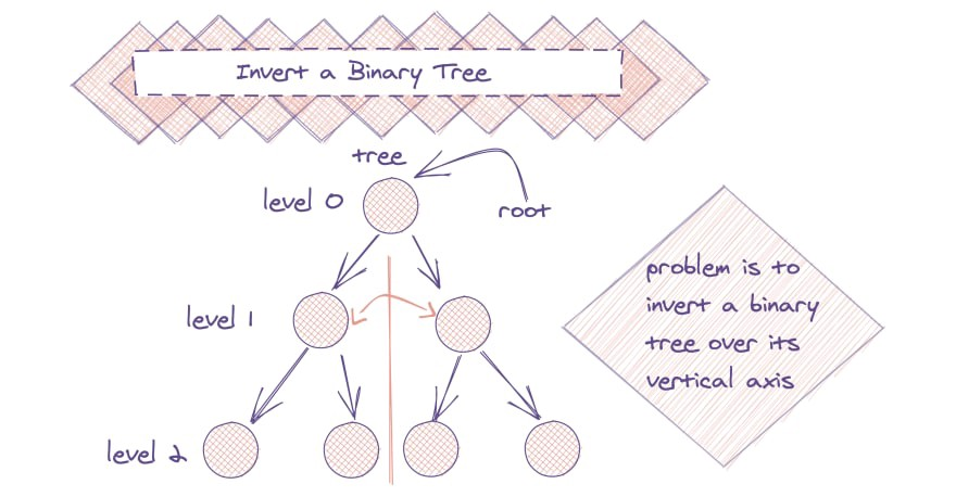 A Visual Guide to How to Actually Invert a Binary Tree