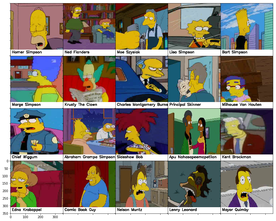The Simpsons characters recognition and detection using