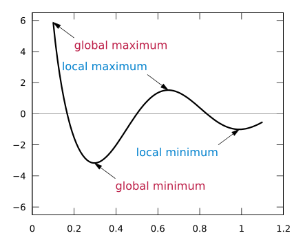 graph of local vs global minimum