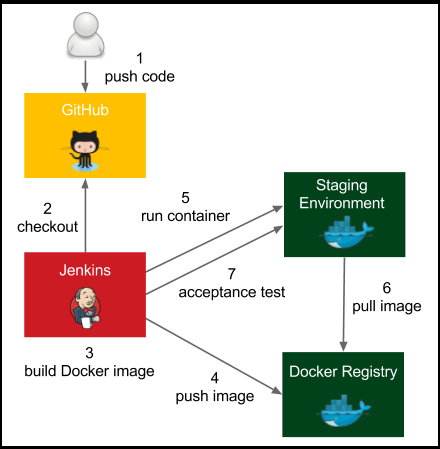 CI/CD with Jenkins and Docker - Nidhi - Medium