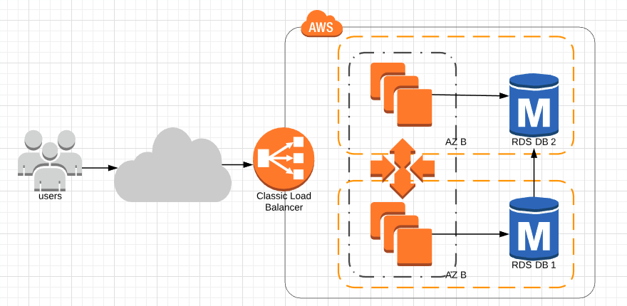 Integrating AWS Auto Scaling with Nginx Plus R17 new API