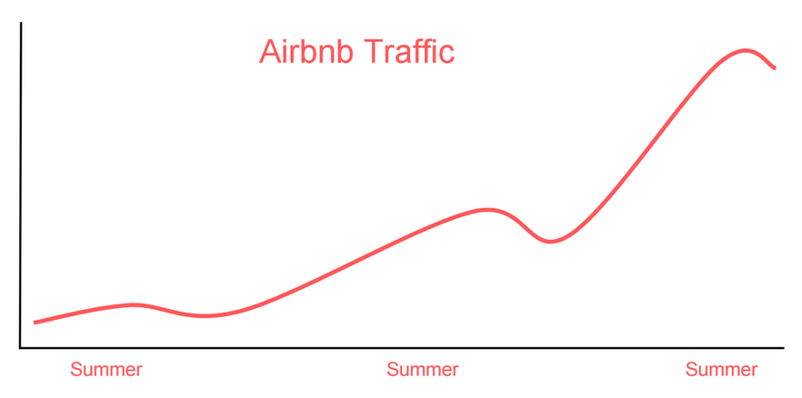 How We Partitioned Airbnb's Main Database in Two Weeks