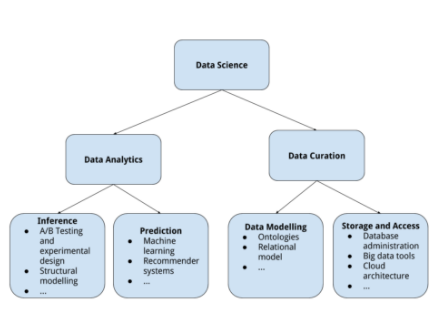 Data Science Jobs For Computer Science Students Grads And Software Engineers By Brainstation Towards Data Science