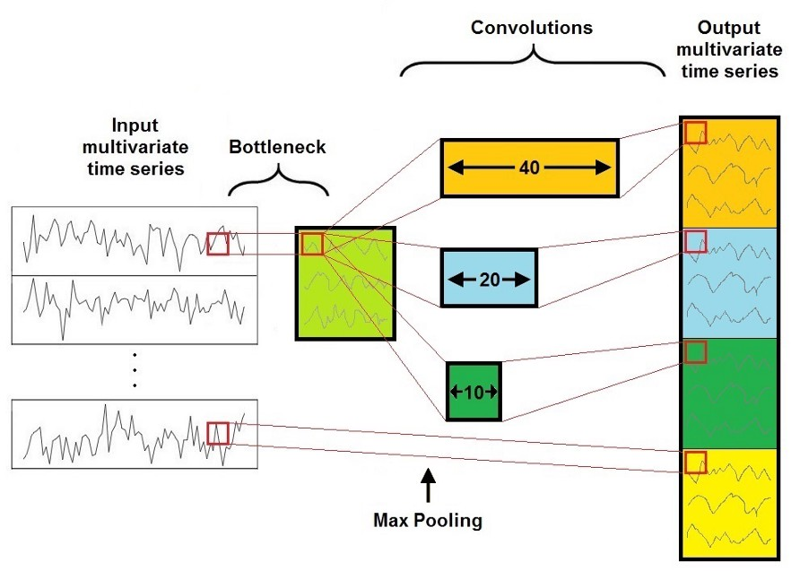 Image for post | Time Series Classification with Deep Learning
