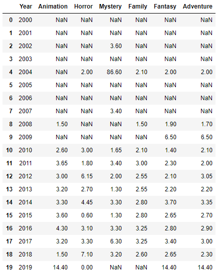 Table: median ROI by genre, each year 2000–2020, with lots of NaN (missing data)