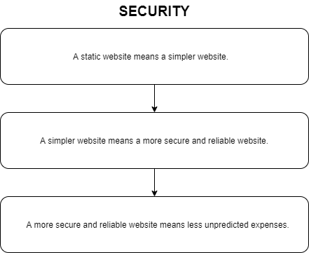 JAMStack security benefits diagramm