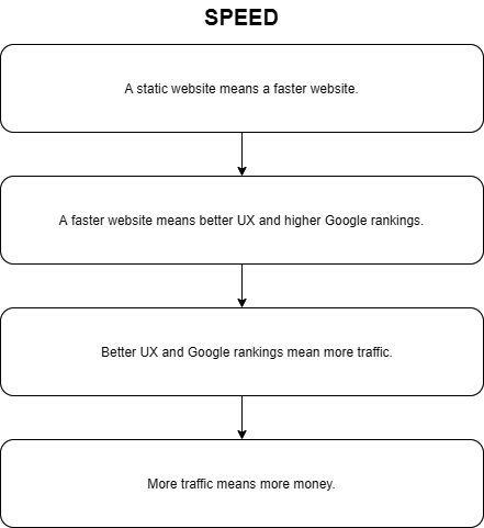 JAMStack speed benefits diagramm