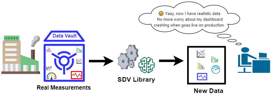 Synthetic Data Vault (SDV): A Python Library for Dataset Modeling