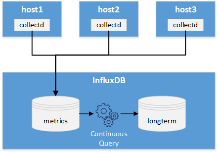 InfluxDB Data Retention - Towards Data Science