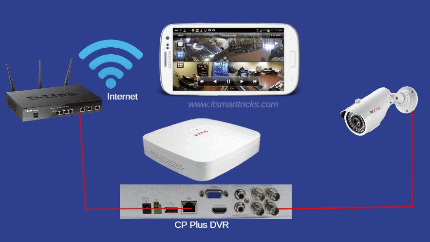 How To Configure CP Plus DVR And View Live CCTV Camera Footage On Mobile |  by Mangesh Dhulap | Medium