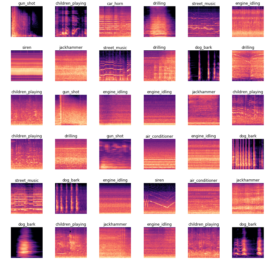 Great results on audio classification with fastai library
