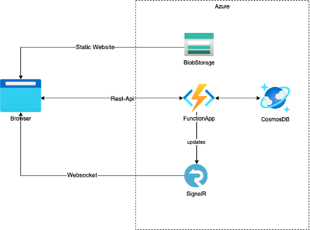 Simplified Todo App Architecture with the Function App, Blob Storage, Cosmos DB and SignalR
