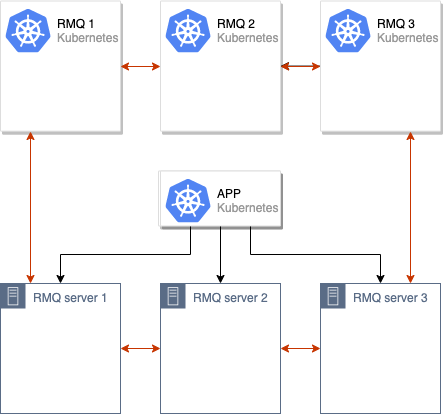 Migrating Rabbitmq To Kubernetes Without Downtime By Flant Staff Flant Medium