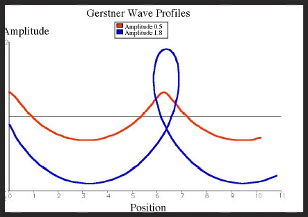 Ocean Simulation Pt 3 — Gerstner Waves - Karman Interactive
