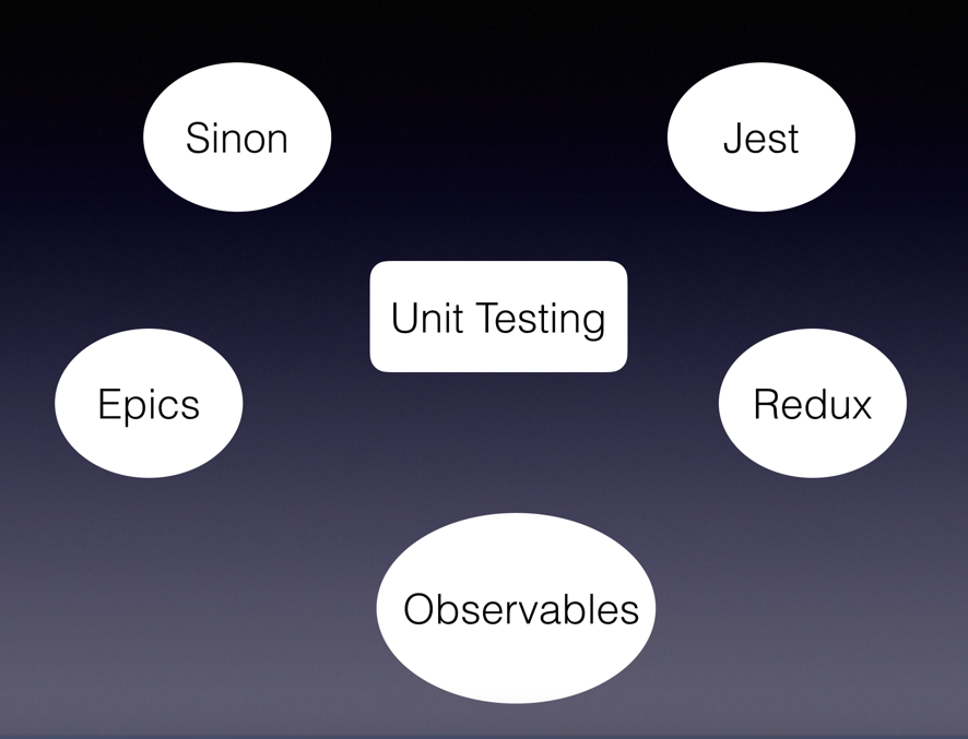 How I unit-tested a Redux Observable Epic? - codeburst