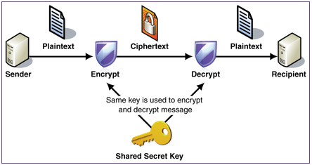 Encrypted client-server communication (protection of privacy and