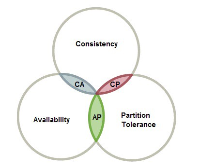 Cap Theorem And Distributed Database Management Systems By Syed Sadat Nazrul Towards Data Science