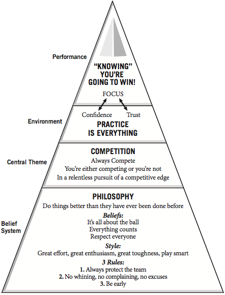 A chart of the Always Compete model