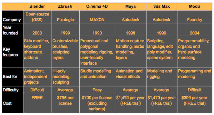 Comparison: the Top 6 Most Popular 3D Modeling Software