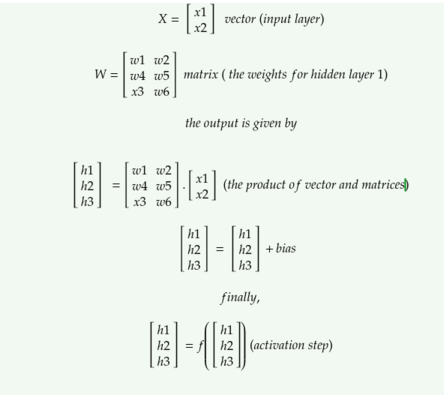Linear Algebra explained in the context of deep learning