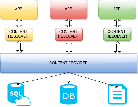 Introduction to Android Content Providers - devops and cross