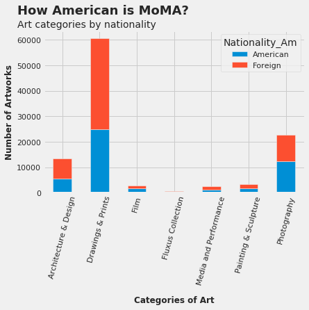 Where Are All The Women in Modern Art? - Towards Data Science