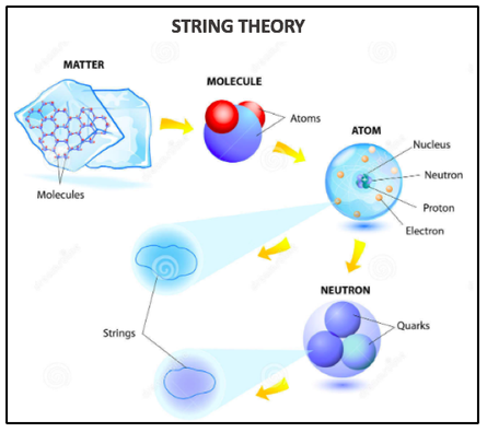 A sketch of how fundamental strings relate to ordinary matter.