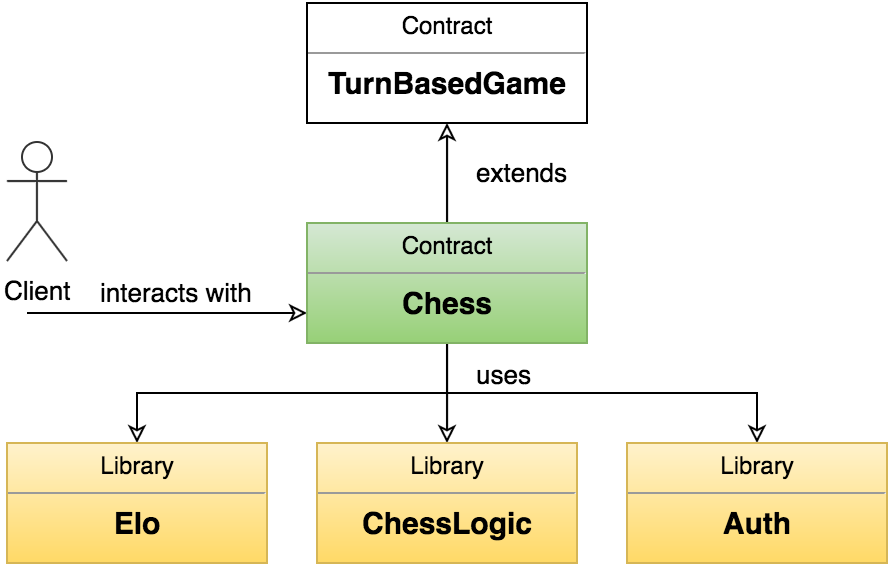 Lessons learned from making a Chess game for Ethereum