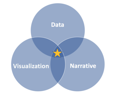 The Art of Data Storytelling in Six Big Ideas