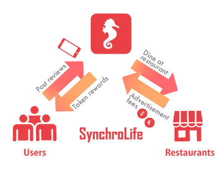 Tech Crunch Japan: SynchroLife Disposes of Restaurant Search with AI