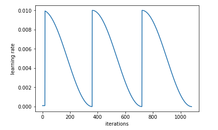 Cyclical Learning Rates for Training Neural Networks