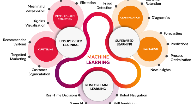 Machine Learning Algorithm Overview - ML Research Lab - Medium