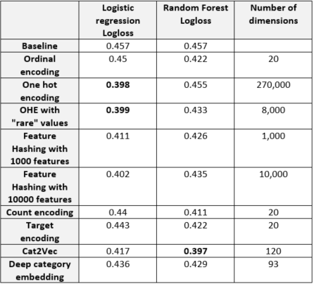 Using categorical data in machine learning with python: from