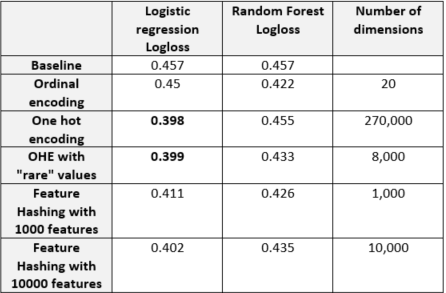Using categorical data in machine learning with python