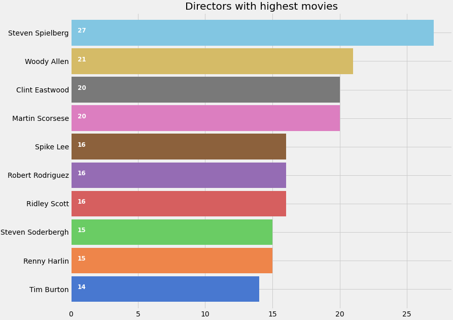 Recommendation System K-Nearest Neighbors: Directors with highest movies