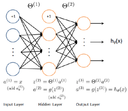 Using a pre-trained Neural Network : From Matlab to Python