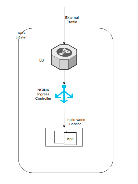 Routing external traffic into your Kubernetes services (Part 2)