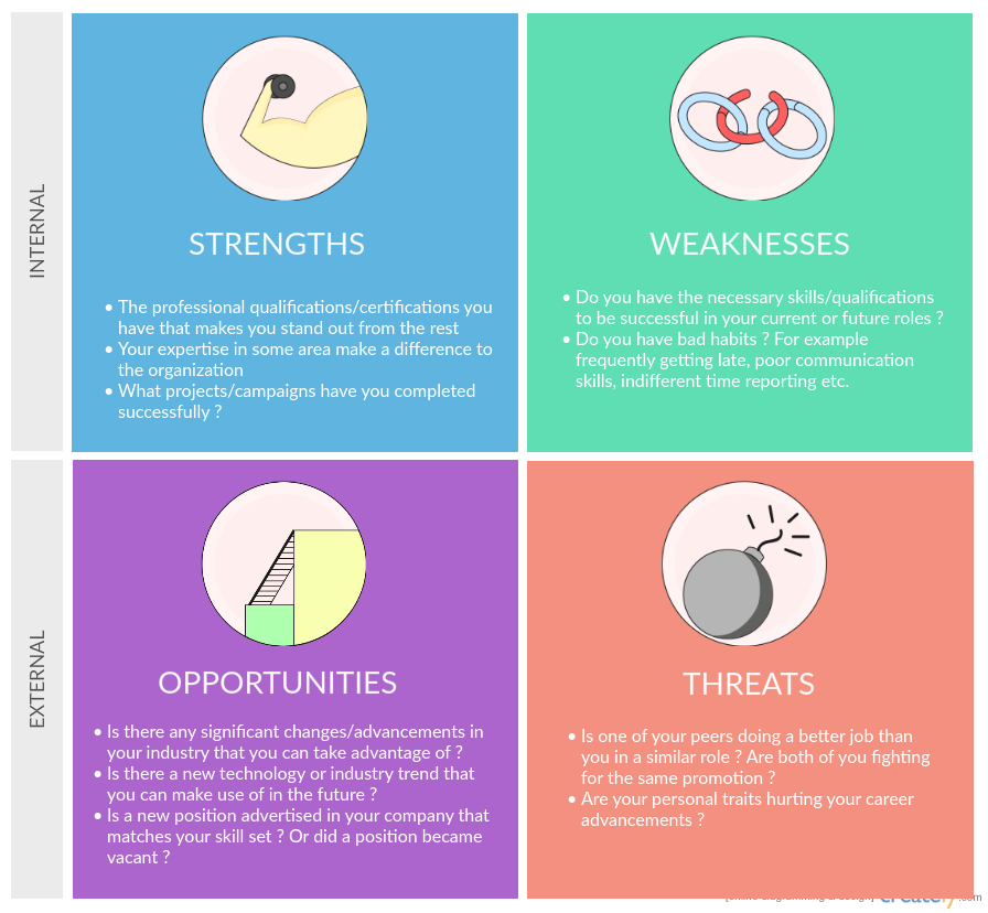 what does a swot analysis have to do with your personal
