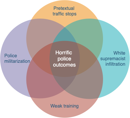 Venn diagram of militarization, pretextual traffic stops, white supremacist infiltration and limited training of police