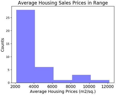 Housing Sales Prices & Venues Data Analysis of Istanbul
