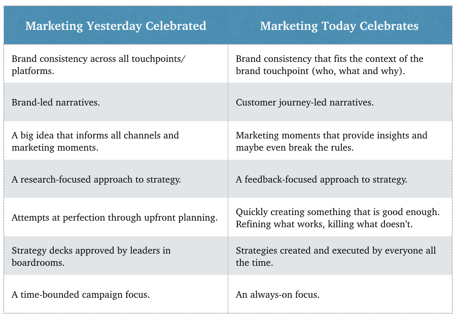 What Is Modern Marketing Modern Marketing Is Marked By The Rise By Jim Babb Part And Sum Medium