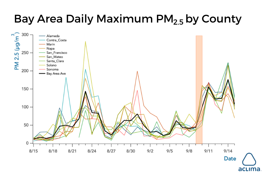 bay-area-daily-maximum-pm-2.5-by-county-aclima