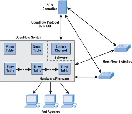 Sdn Switch Vs Non Sdn Switch As One Approach Of The Network Agility By Emily Twain Medium