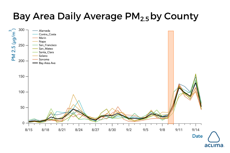 bay-area-daily-average-pm-2.5-by-county-aclima