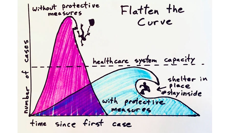 "Infection Trajectory: What is ""Flatten the curve""? - Naina ..."